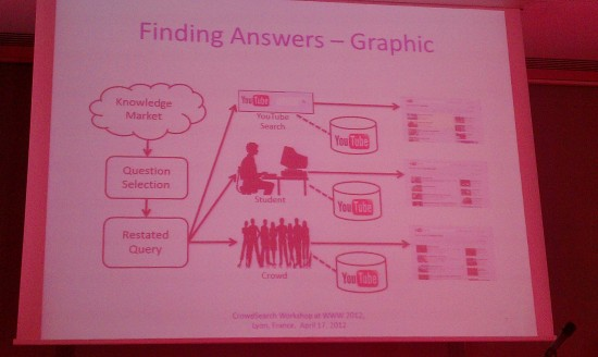 #WWW2012: CrowdSearch 2012, crowdsourcing for multimedia applications