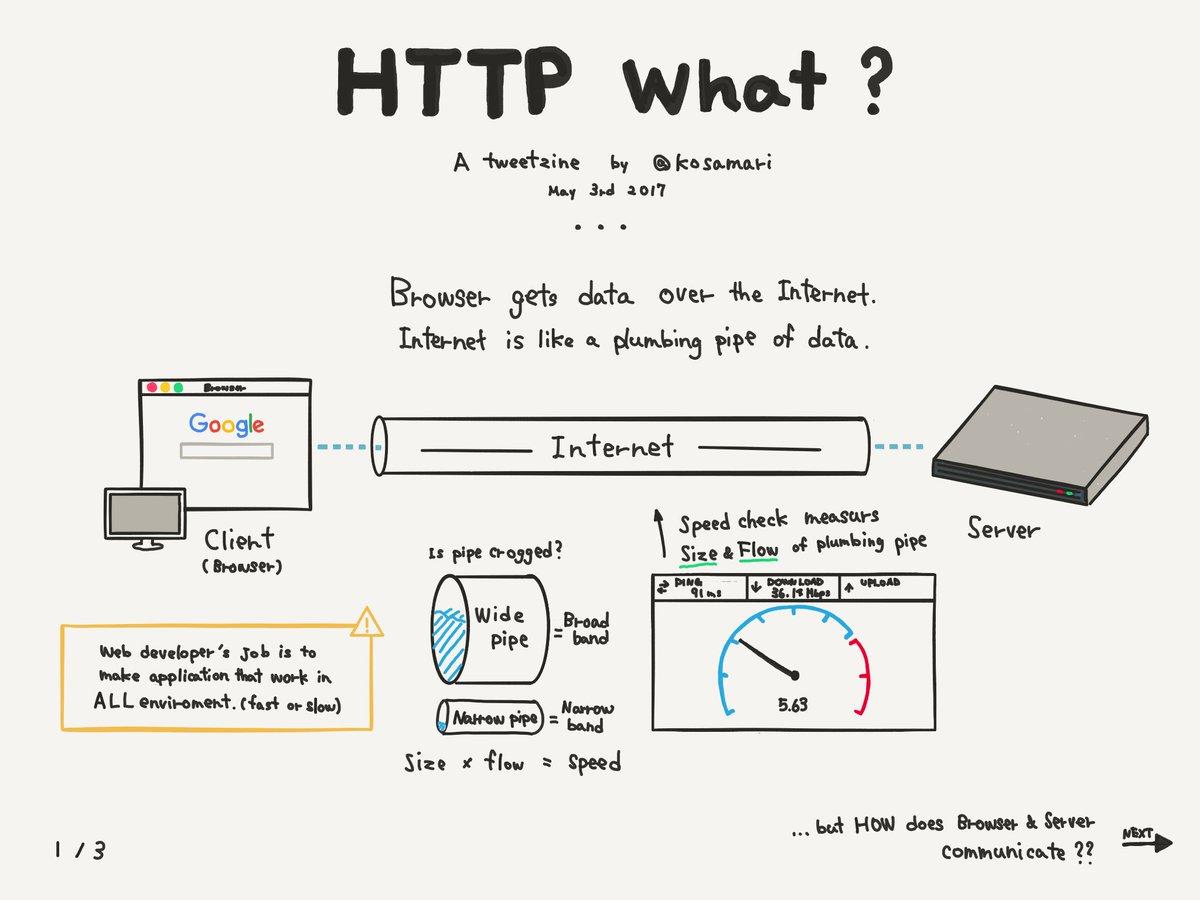 Cómo explicar el protocolo HTTP de forma sencilla