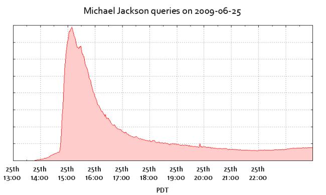 Búsquedas sobre Michael Jackson