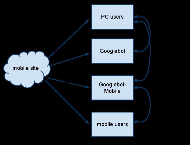 Google Mobile crawling