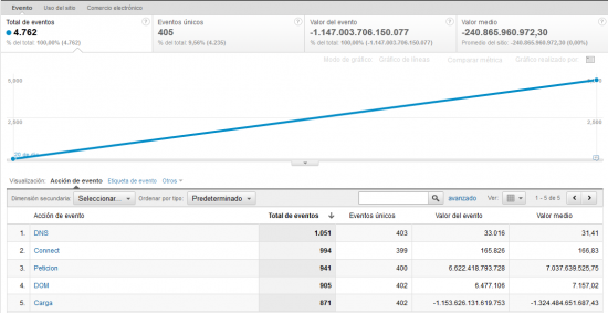 Navigation Time API en Google Analytics