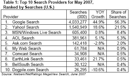 Mayo 2007 según Nielsen