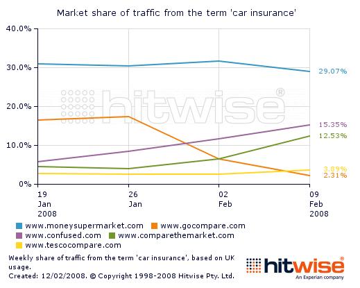 Comparativa de tráfico de otros resultados