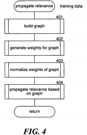 Formas de propagar la relevancia entre documentos