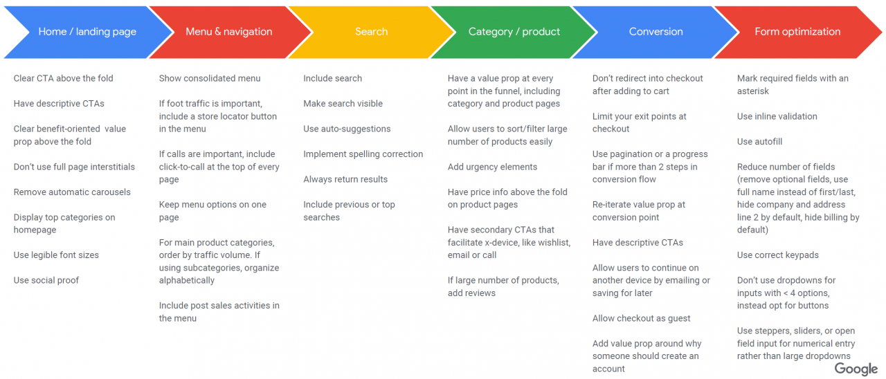 UX para comercio electrónico minorista, según Google