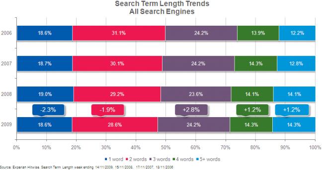 Longitud de las consultas de búsqueda